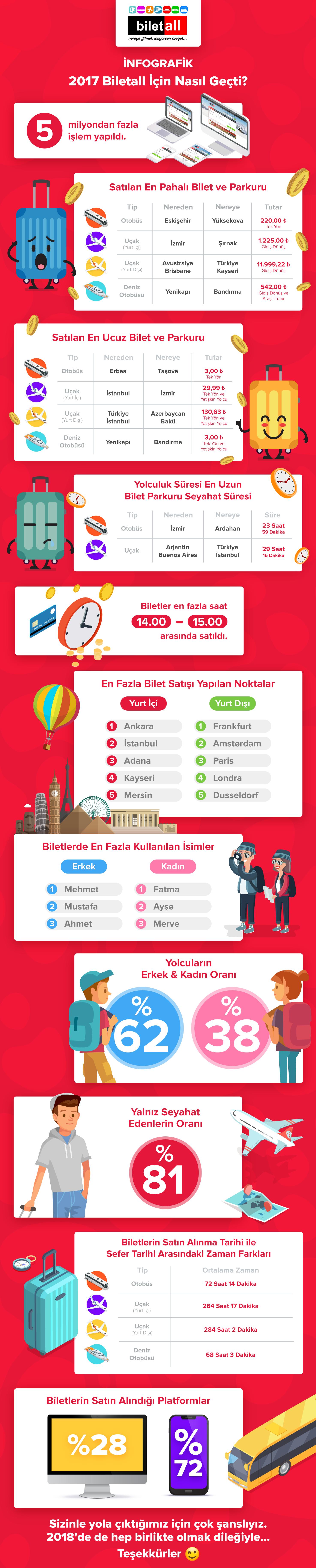 Biletall 2017 Infografik